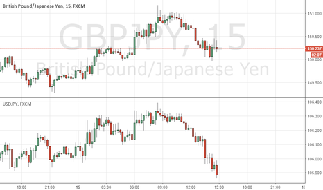 GBPJPY: DYNAMIC STRADDLE: USDJPY & GBPJPY - TP FROM BOJ & FOMC EVENT VOL