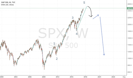 SPX: Trump Impeachment In Coming Months