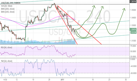 USDCAD: USDCAD - trend reversal