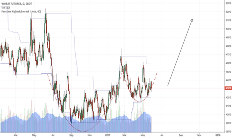 W1!: Cup and Handle possibility in Wheat