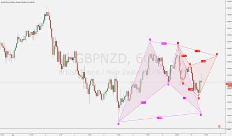GBPNZD: On my radar for today