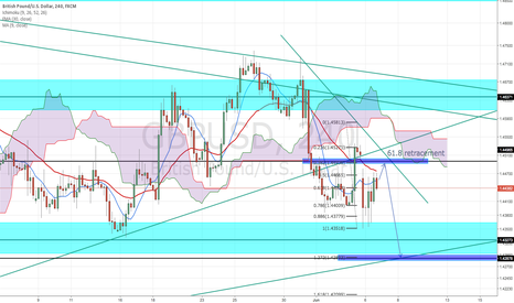GBPUSD: POSSIBLE BEARISH CONTINUATION GBP/USD