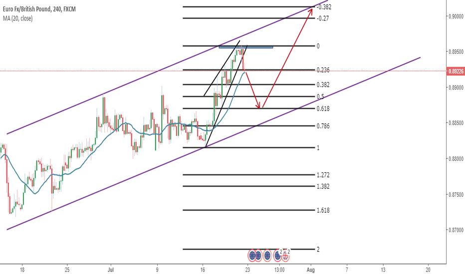 EURGBP: EUR/GBP H4