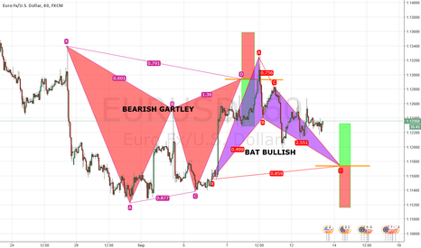 EURUSD: BULLISH BAT PATTERN FORMATION