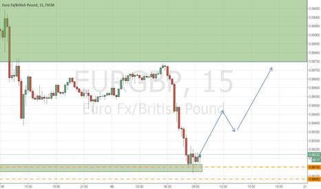 EURGBP: Покупка на EURGBP