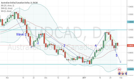 AUDCAD: AUDCAD - Sell Opportunity - Wave 5