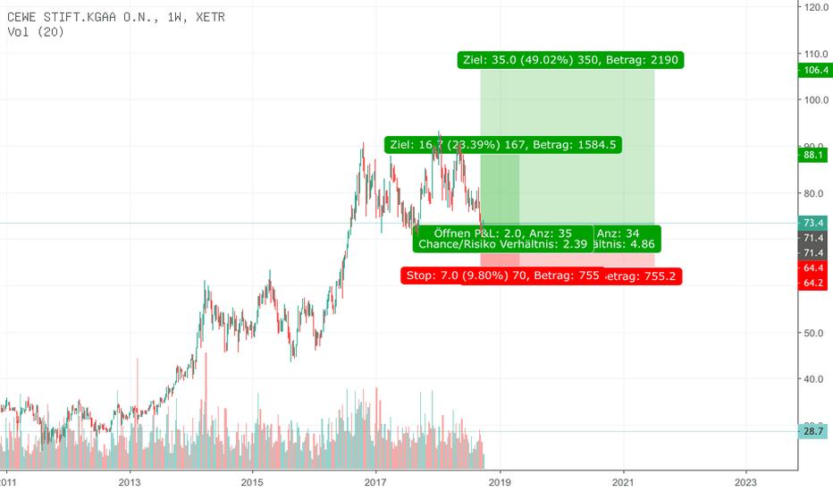 CWC: Cewe Strong Buy