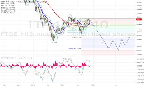 ITA40: FTSE MIB idea last wave 5 below 15700