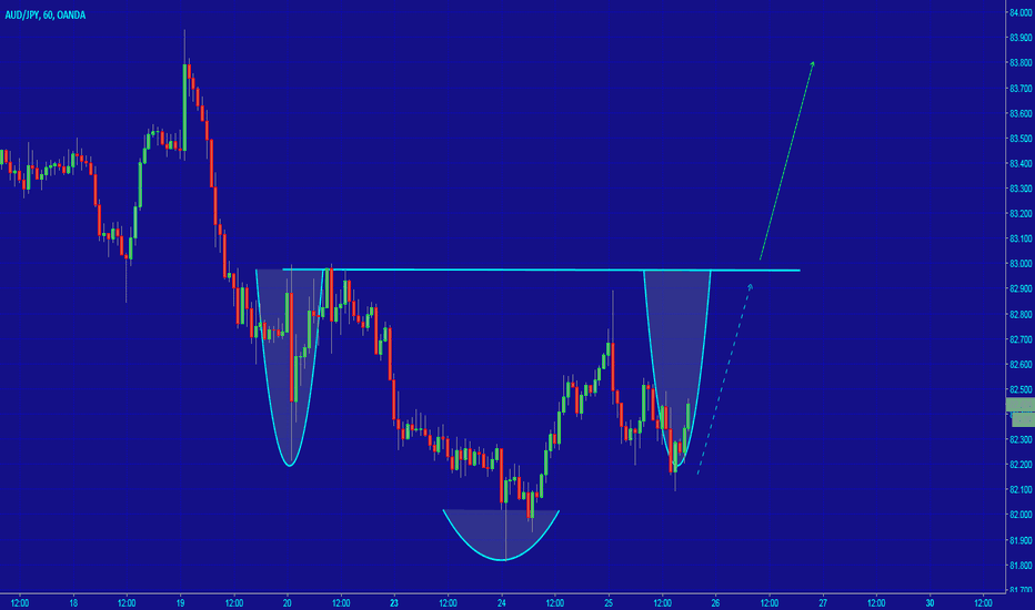 AUDJPY: [AUDJPY] HEAD AND SHOULDERS ?