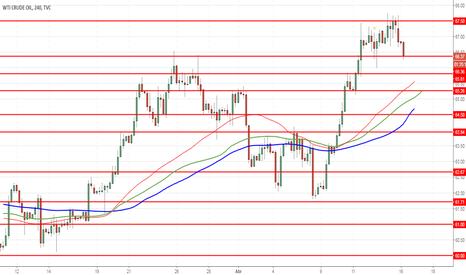 USOIL: WTI Crude Oil: precios continúan subiendo