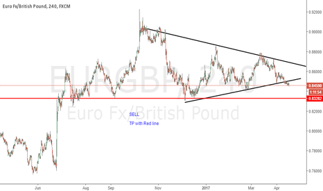 EURGBP: EURGBP - Weekly analysis