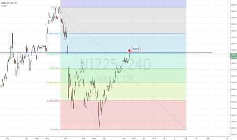 NI225: Nikkei Short?!