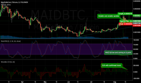 MAIDBTC: Bullish Maid