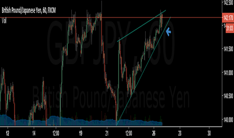 GBPJPY: GBPJPY - Short break of rising wedge.