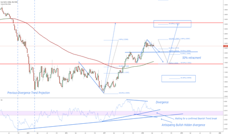EURUSD: EURUSD LONG / Notes on chart