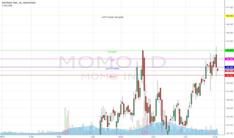 MOMO: Swing trade on MOMO