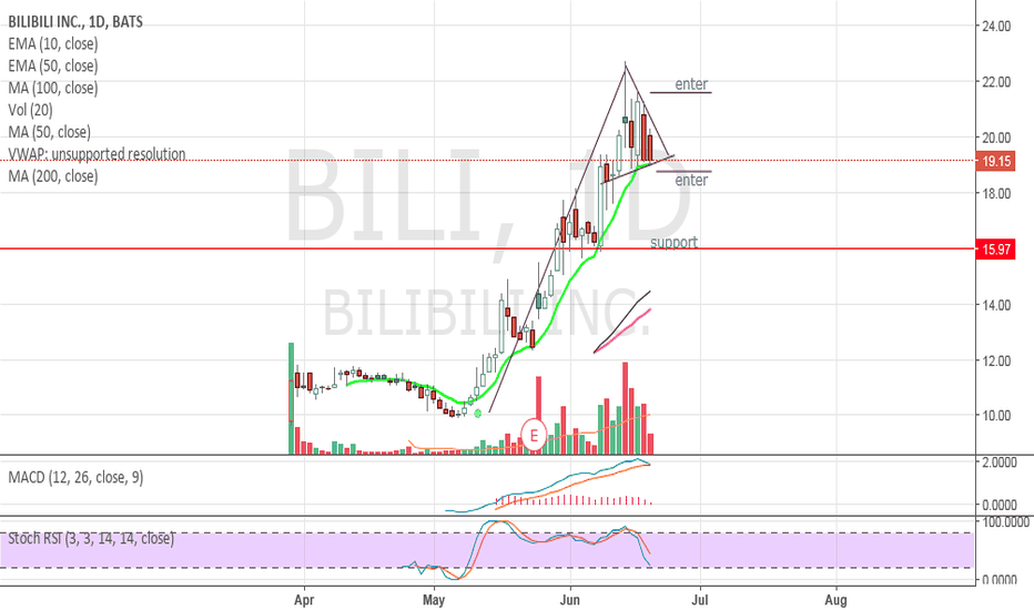 BILI: BILI - thoughts