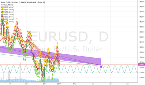 EURUSD: Hexagonal is 97.99% profitable!