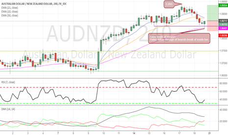 AUDNZD: Low Risk Bear Trap on AUDNZD