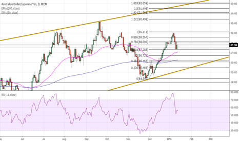 AUDJPY: Long for AUDJPY