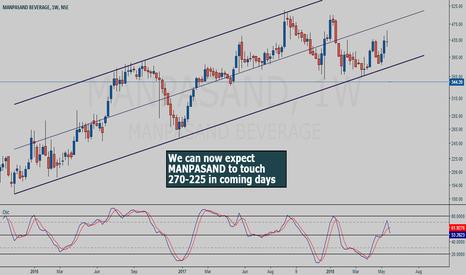 MANPASAND: MANPASAND weekly chart study - channel