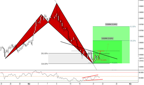 NZDCAD: (4h) Bullish Ext. Shark @316% extension / The 78% rejection?