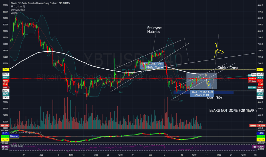 XBTUSD: Finish channel then restart staircase to breakout LONG