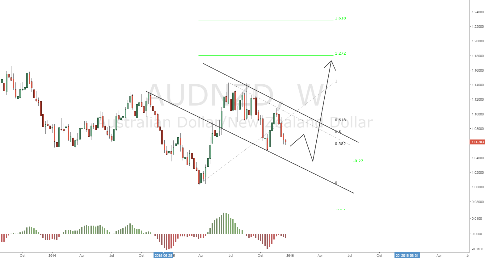 AUDNZD Proyecting the 1.2000 Level