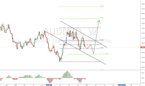 AUDNZD: AUDNZD Proyecting the 1.2000 Level