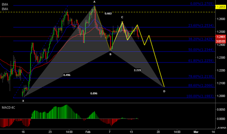 GBPUSD: Thoughts on GBP/USD