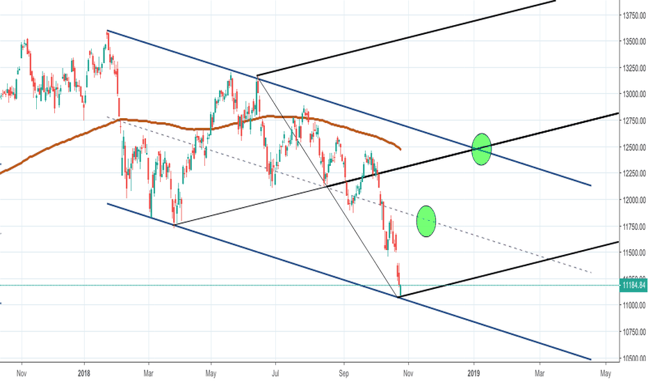 DAX: Dax - Bias is Long