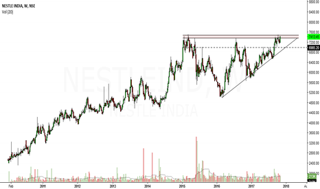 NESTLEIND: big ascending triangle forming in Nestle