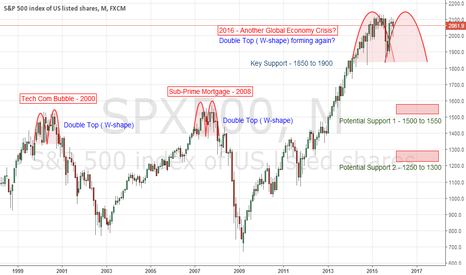 SPX500: S&P 500 Month Chart showing another GFC just around the corner