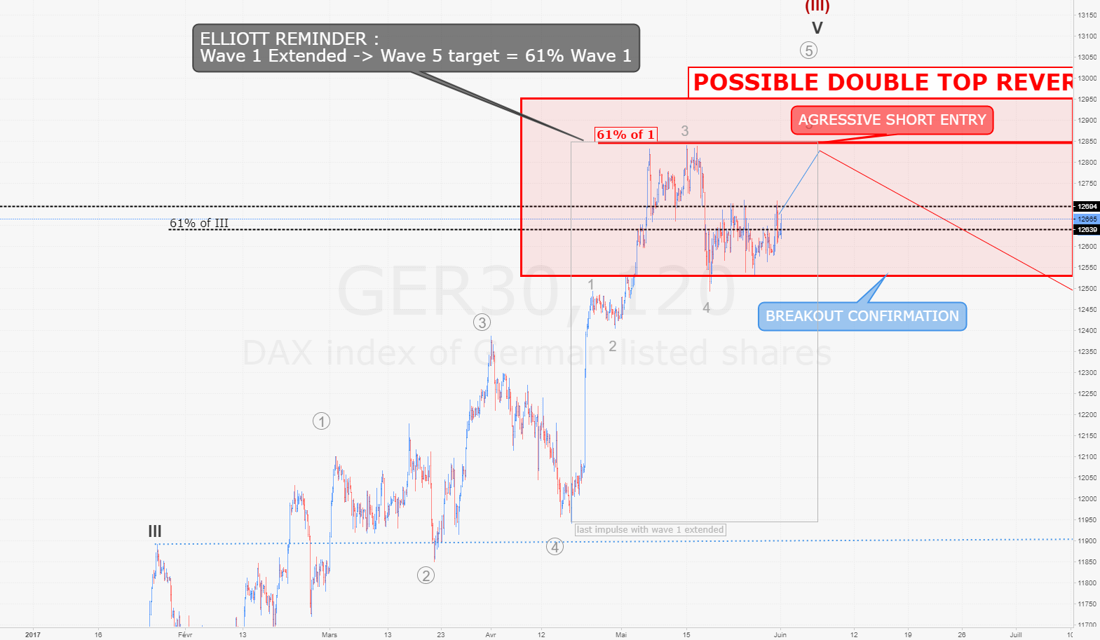 DAX / H2 : possible retournement en DOUBLE TOP à venir