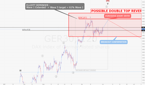 GER30: DAX / H2 : possible retournement en DOUBLE TOP à venir