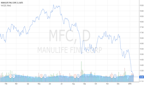 MFC: MANULIFE FINL CORP STOCK GRAPH