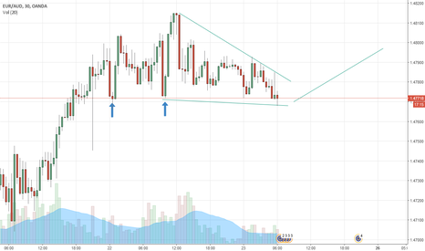 EURAUD: Could this turn around?
