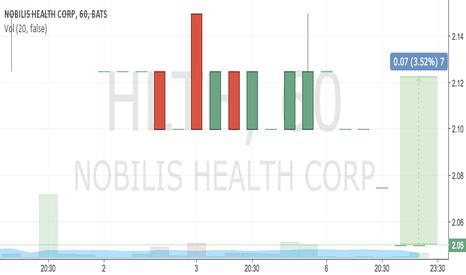 HLTH: buy 2.05 tp 2.12