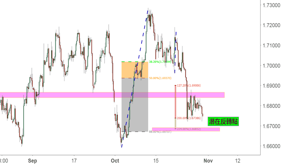 GBPCAD: a potential bat pattern in gc