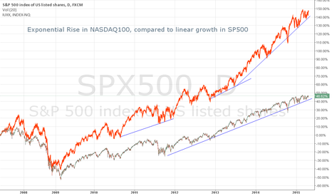 SPX500: NASDAQ100 compared to SP500