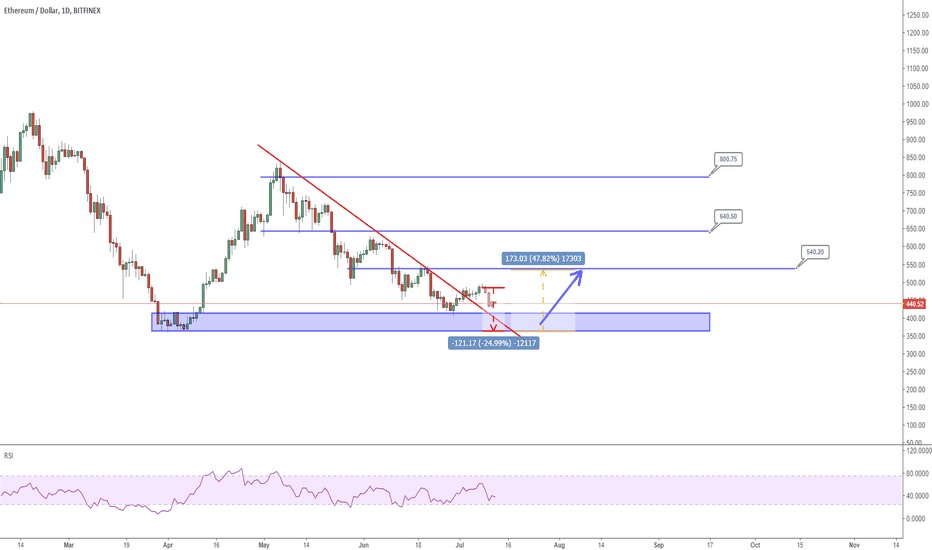 ETHUSD: Update ETHUSD on more details of a entry signal to long