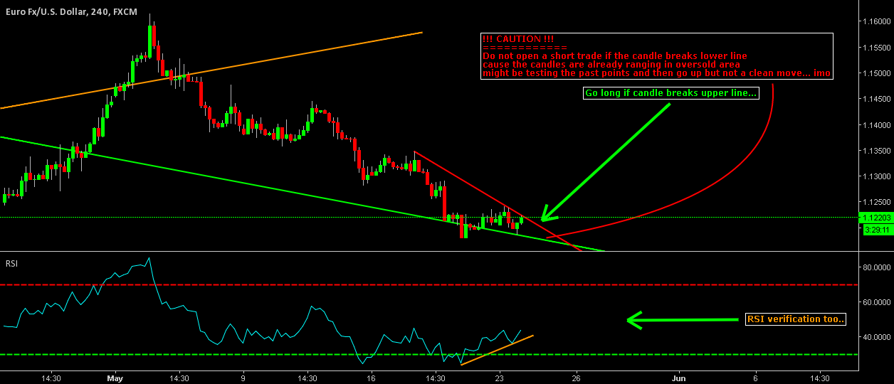 EUR/USD Long Trade Clear Verfication
