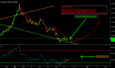 EURUSD: EUR/USD Long Trade Clear Verfication