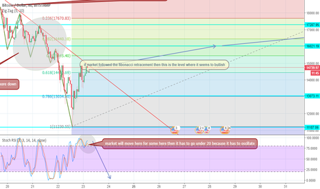 BTCUSD: what is going on btc