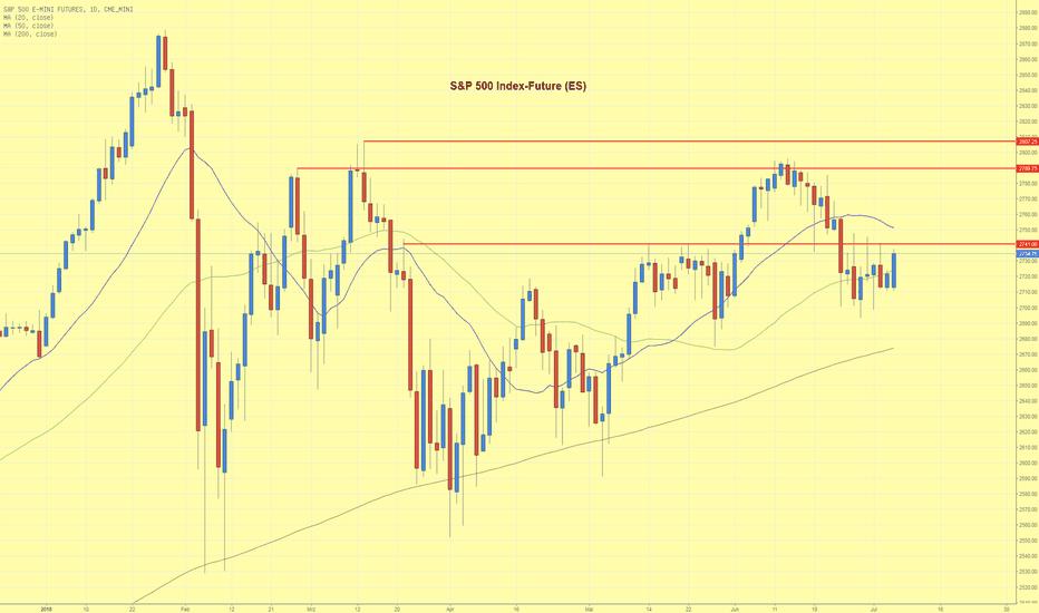 ES1!: S&P 500 Index Future pendelt um 50 Tage Linie