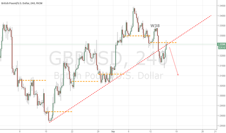 GBPUSD: W38 Resisted and coming down?