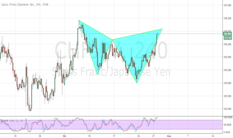 CHFJPY: CHFJPY BEARİSH CYPHER