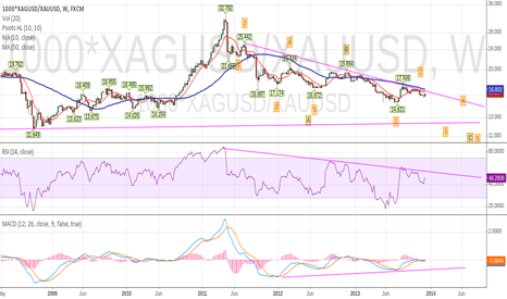 1000*XAGUSD/XAUUSD: 1 Kg of Silver Priced in Gold ( grams )