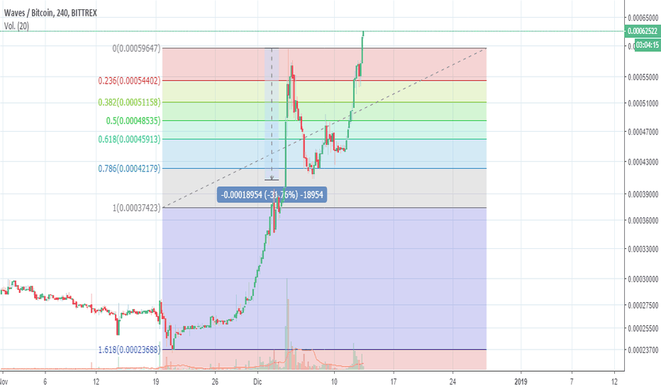WAVESBTC: Waves superando resistencia