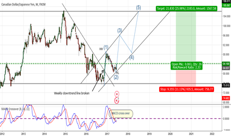 CADJPY: CADJPY- Potential Longterm Trade